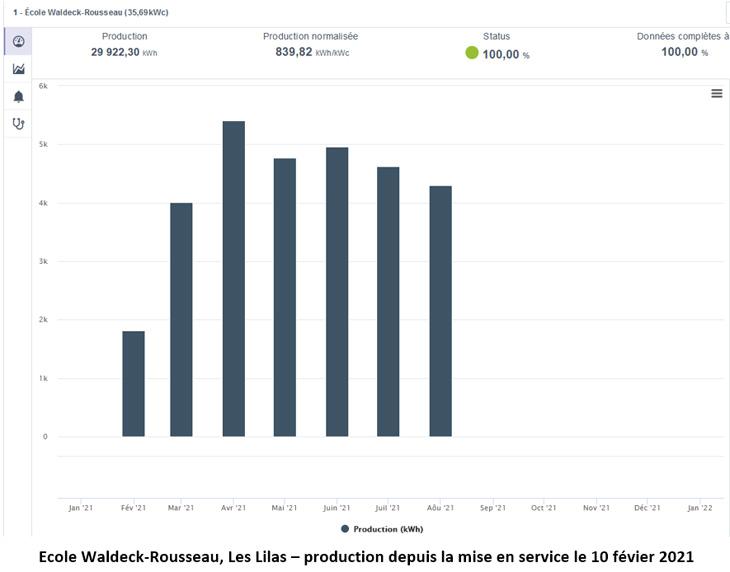 Production Waldeck-Rousseau